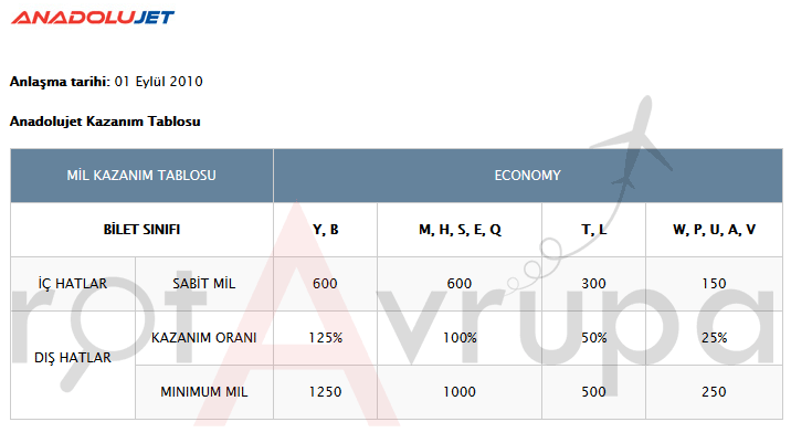 Anadolu Jet Mil Kazanma Tablosu